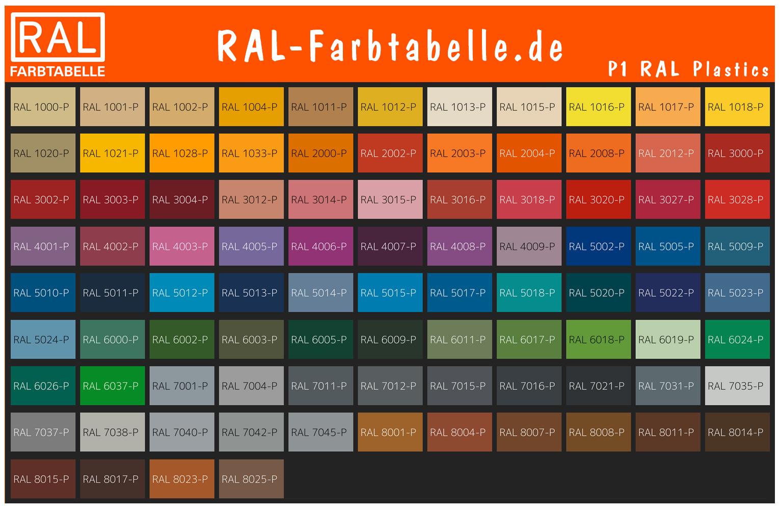 P1 RAL Plastics Farbtabelle